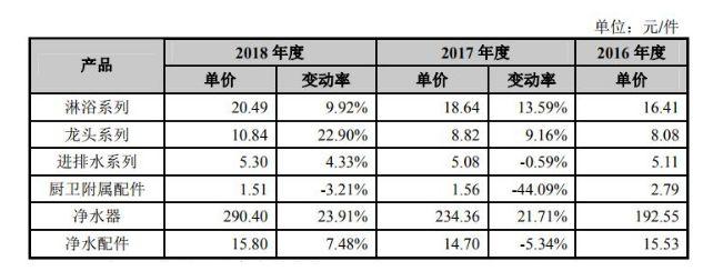 吉博力等多家卫浴企业宣布涨价或有涨价动作  最高至12% 整流模块